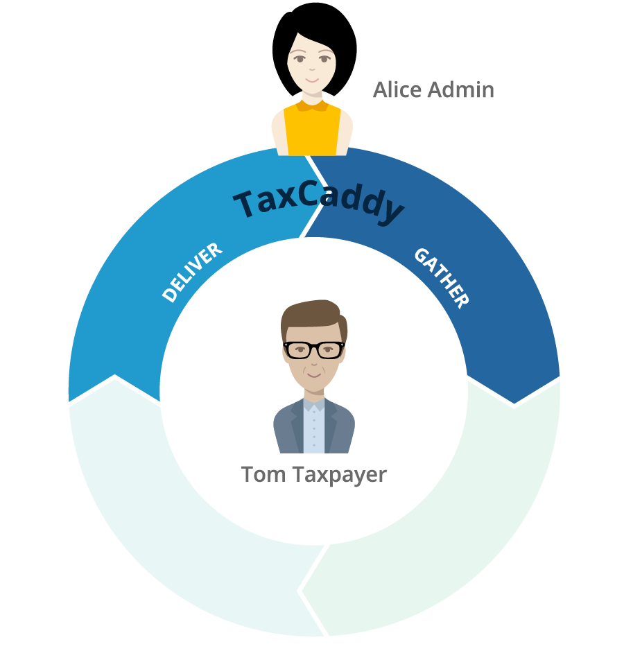 Gather and Deliver with TaxCaddy